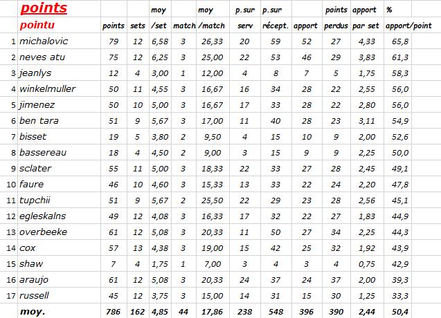 [Ligue A] Stats 2019-2020 Captur20