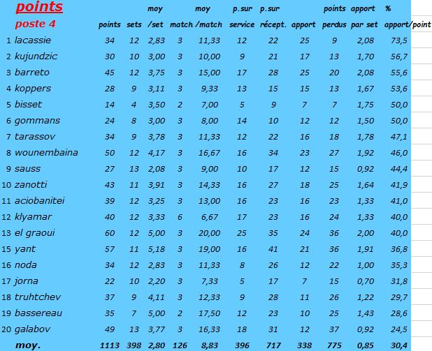 [Ligue A] Stats 2019-2020 Captur23