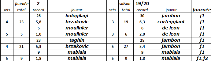 [Ligue B] Stats 2019-2020 Captur32