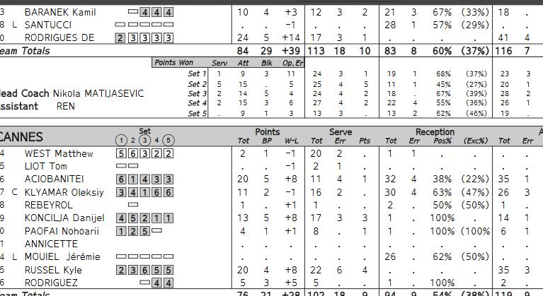 [Ligue A] Stats 2019-2020 - Page 4 Captur49