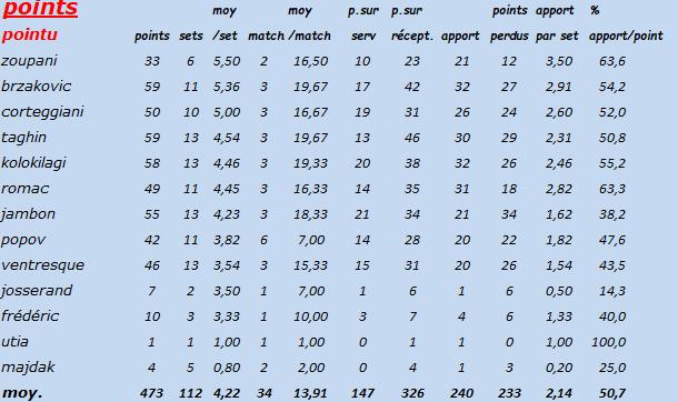 [Ligue B] Stats 2019-2020 Captur80