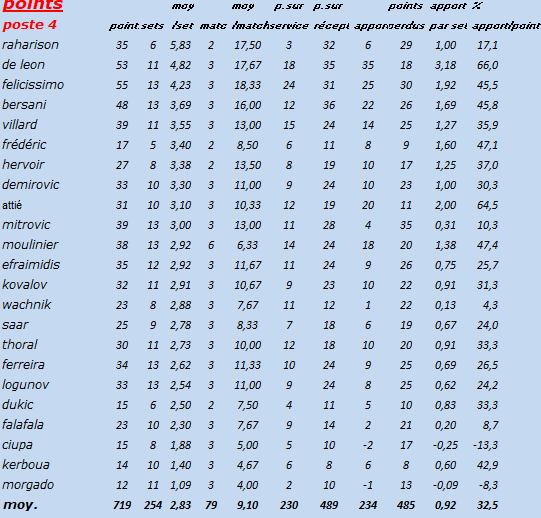 [Ligue B] Stats 2019-2020 Captur84