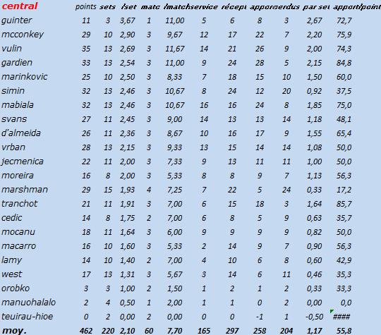 [Ligue B] Stats 2019-2020 Captur86