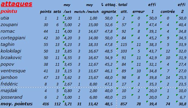 [Ligue B] Stats 2019-2020 Captur88