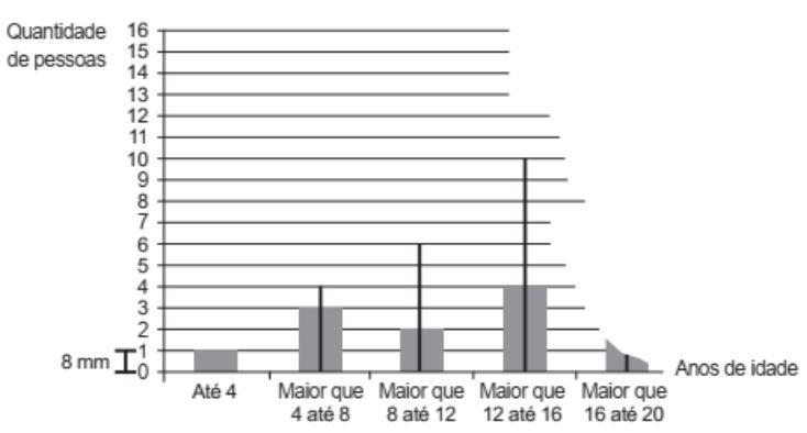 Estatística Captur72