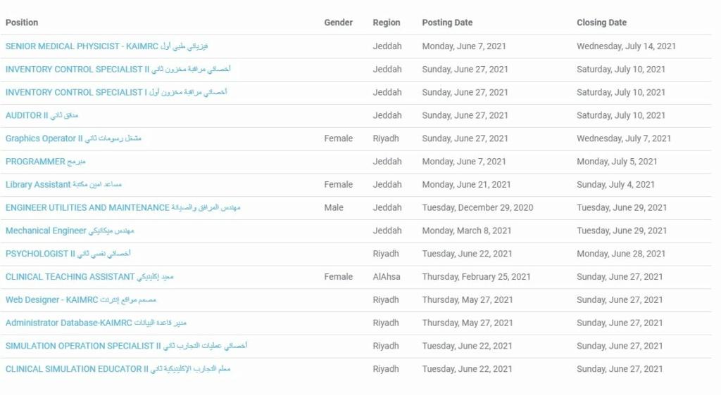 أعلنت جامعة الملك سعود للعلوم الصحية عن 15 وظيفة لحملة الدبلوم فما فوق بعدة مجالات 13