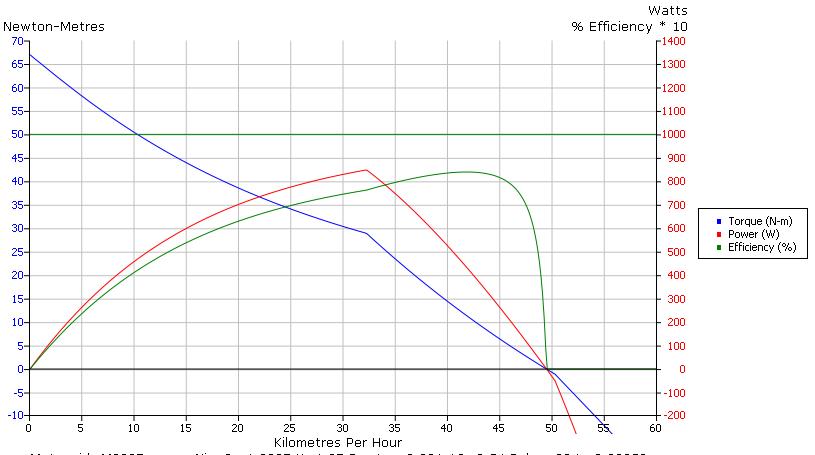 Surchauffe et rendement des moteurs Expe_s10