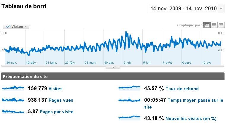Stats du forum - Page 2 Image113
