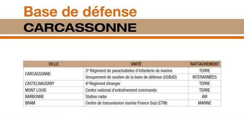 implantation nouvelles bases de défense Carcas10