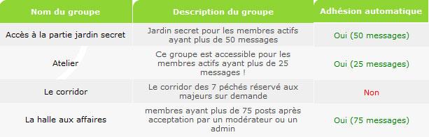 [Administration] Permissions / Accès aux Rubriques Groupe11