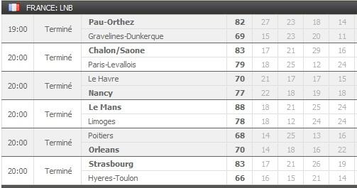 Pronostics 21ème journée de Pro A : Le Mans  Limoges - Roanne Cholet - Pau Orthez Gravelines... Rasult13