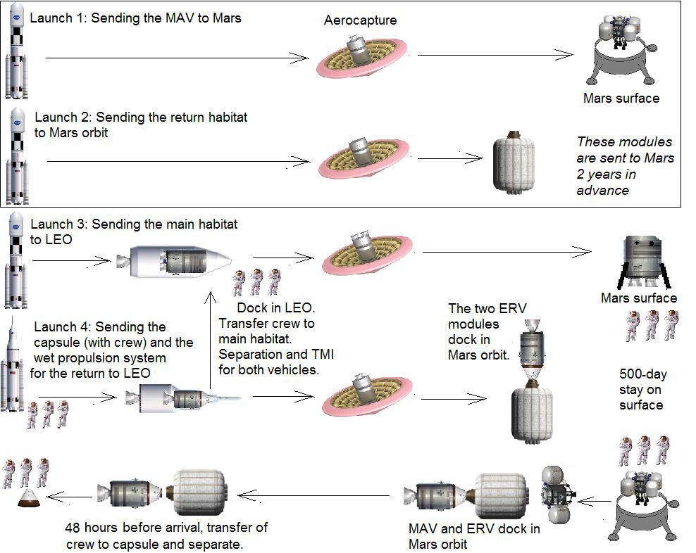 Vols habités vers Mars, article sceptique, ça nous change de la comm de SpaceX Sans_t10