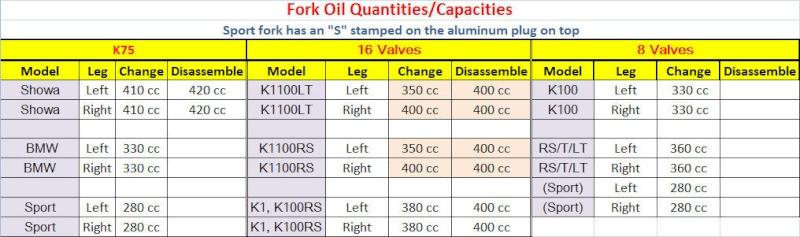 Changing The Fork Oil Forks10