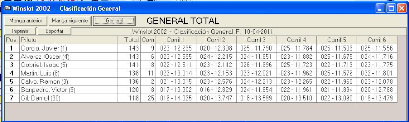 4ª prueba F1/GT ninco 10-4-2011 F1_10-10