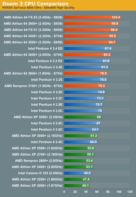 AMD vs INTEL 345210