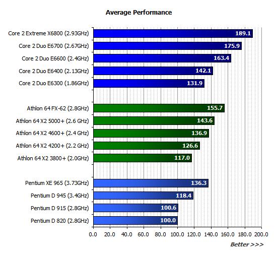 AMD vs INTEL Core2v10