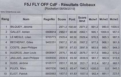 Championnat de France F5J 2019 - Page 4 2019-018