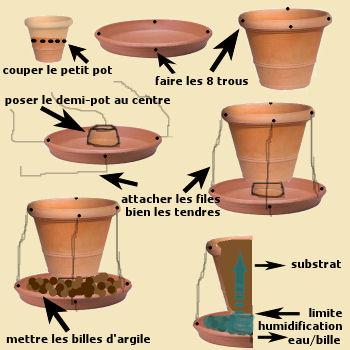 Bricolage d'un pot à soucoupe-culture appartement Schema10