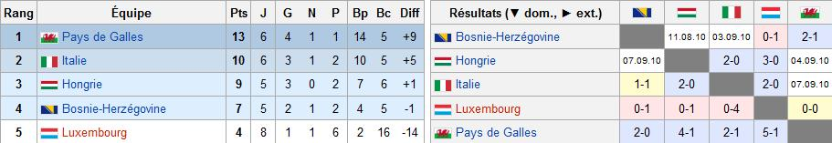 Euro 2011 [Qualifications Under 21] Sans_t14