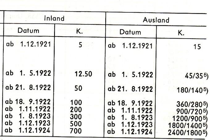 """Postkartenserie """"Quadratischer Wertstempel - Wertziffer im Dreieck"""" 1922-24 Img_0014"""