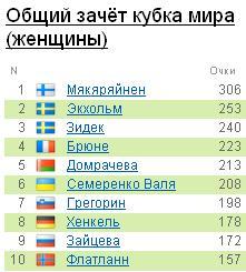 Биатлон Кубок Мира  D10
