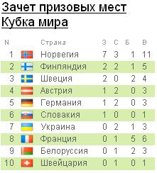 Биатлон Кубок Мира  Ddn10