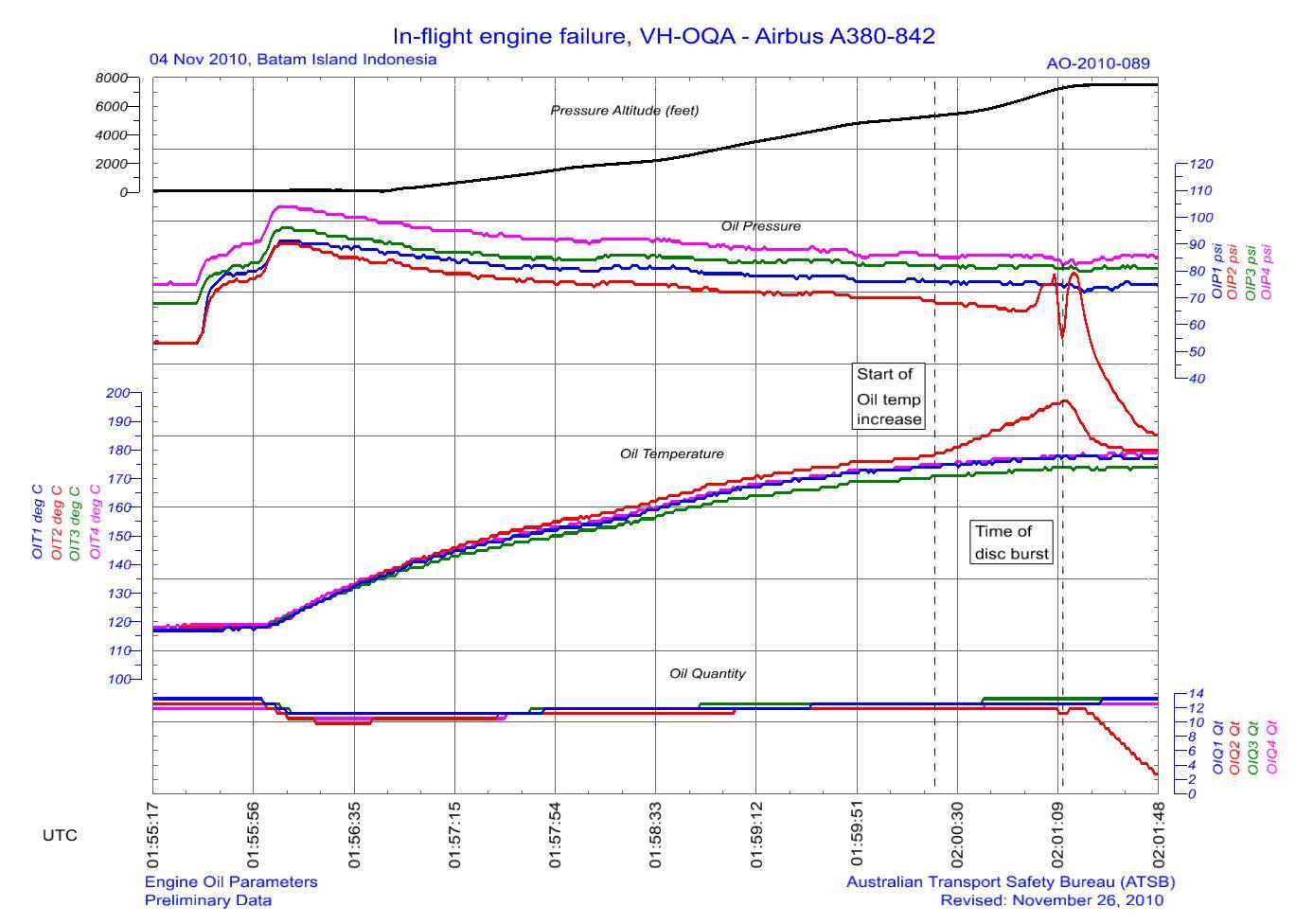 Qantas A380 QF32 : défaillance moteur à Singapour - Page 5 Oil10