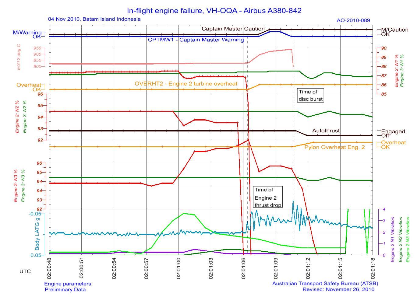 Qantas A380 QF32 : défaillance moteur à Singapour - Page 5 Rotati10