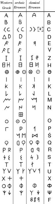Gjuha e vjeter shqipe - Page 2 Etrusc10