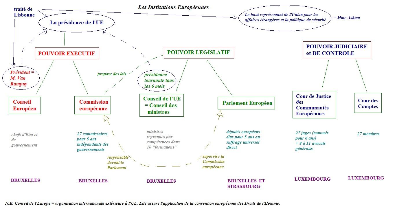 les institutions européennes Insitu11