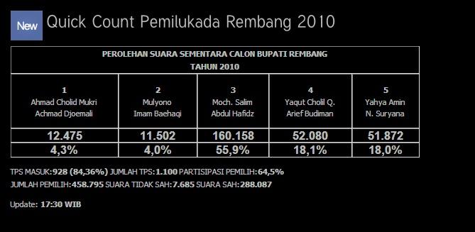 quick count pilkada rembang Update10