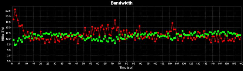 Come misurare le prestazioni della connesione wi-fi Iperf-11