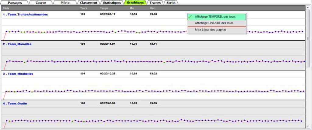 Truc et Astuce TrackMyLap 810