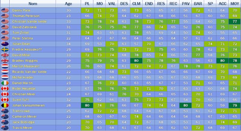 Garmin-Transitions////Cherche Poisson-Pilote (entre 75-78SP et entre 73-76VAL)/Dean-Peterson-Zirbel-Kessiakoff-Bobridge peuvent partir(mais pas les 5)////Cherche Leader GT (meilleur que Wiggins)/Wiggins-Millar-Zab' peuvent partir Sans_t22