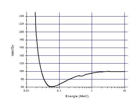 courbe de dose en fonction de l'activé (de rp_en_herbe) Remsv12