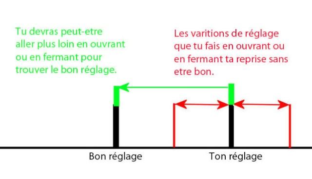 Problème réglage/démarrage revo3.3 - Page 3 Repris10