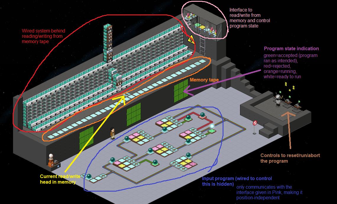 [NL] Macchina di Turing con i wired su Habbo 12415210