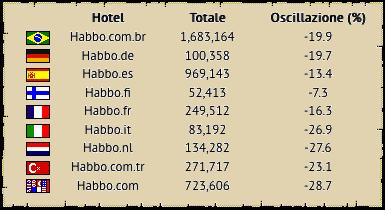 [ALL] Statistiche Habbo Hotel 2018 Fine10