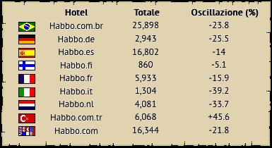 [ALL] Statistiche Habbo Hotel 2018 Fine1010