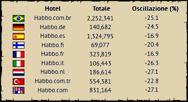 [ALL] Statistiche Habbo Hotel 2018 Fine1011