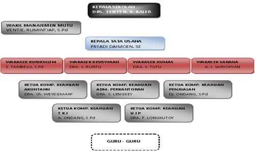 Struktur Pimpinan Sekolah Aaaa10