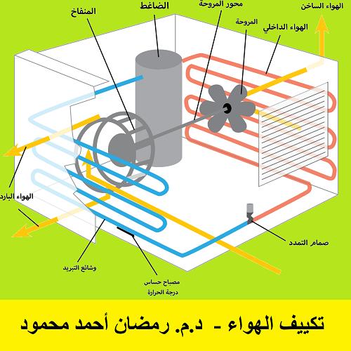 كتاب تكييف الھواء - د.م. رمضان أحمد محمود - صفحة 2 A_c_d_10