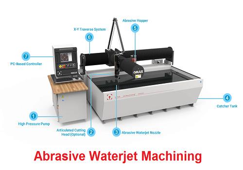 محاضرة بعنوان  Abrasive Waterjet Machining  A_w_j_10