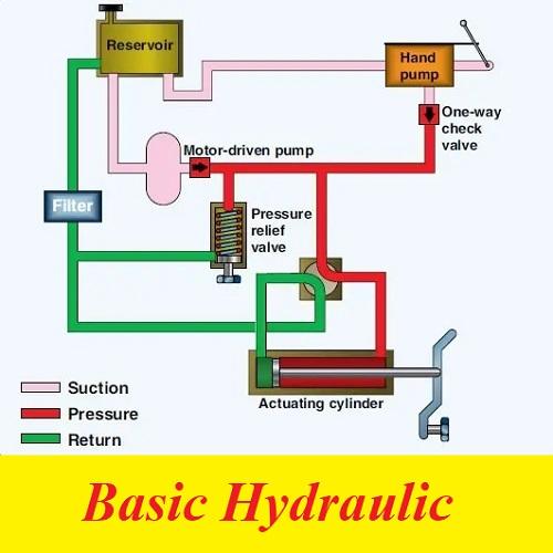 محاضرة بعنوان أساسيات الهيدروليك - Basic Hydraulic B_h_e_10