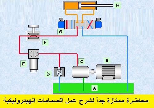 محاضرة ممتازة جداً لشرح عمل الصمامات الهيدروليكية - Proportional Valves - Basic Principles  D_h_v_10