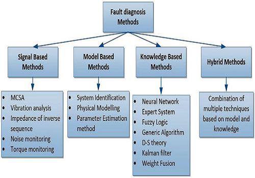 كتيب بعنوان Fault Diagnosis Methods F_d_m_10