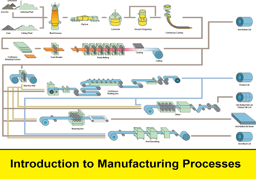 محاضرات بعنوان  Introduction to Manufacturing Processes - Overview  I_t_m_10