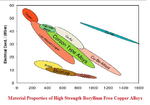 بحث بعنوان Material Properties of High Strength Beryllium Free Copper Alloys  M_p_o_10