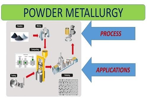 محاضرة بعنوان تكنولوجيا المساحيق - Powder Metallurgy P_m_e_12