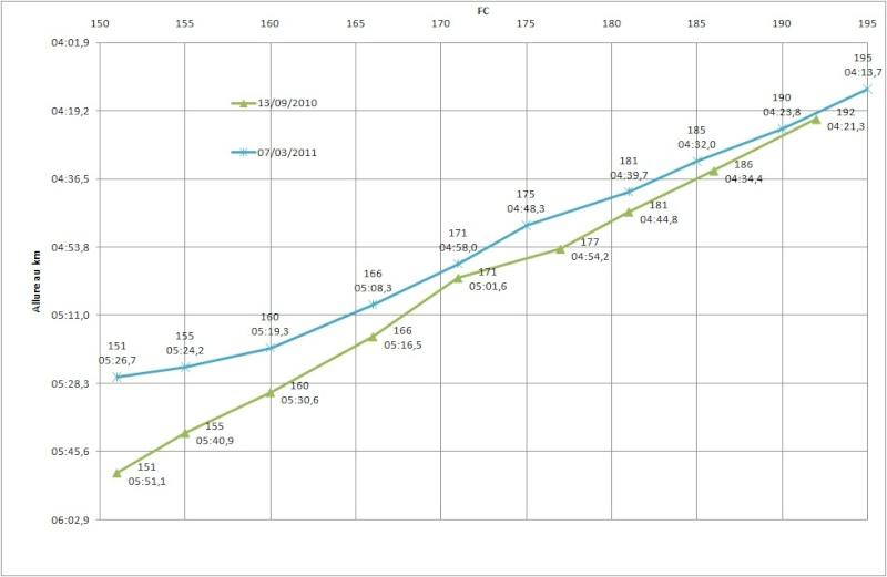 Orel --> Préparation Semi d'Albi le 24/04/11 Testde11